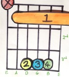 Major barre chord with the root on the A string