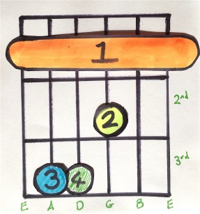 Barre Chord, Root on the E String